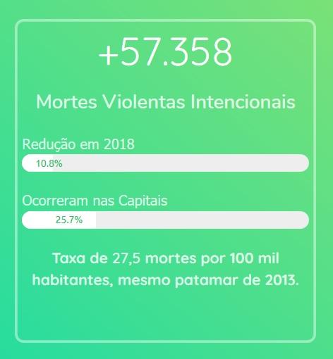 Homicídios no Brasil em 2018